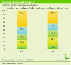 radfahren-fuer-einsteiger-tipps-und-fakten-healthexperts-net-statistik3